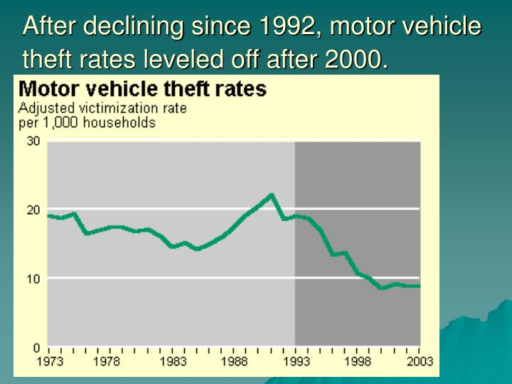 After declining since 1992, motor vehicle theft rates leveled off after 2000.