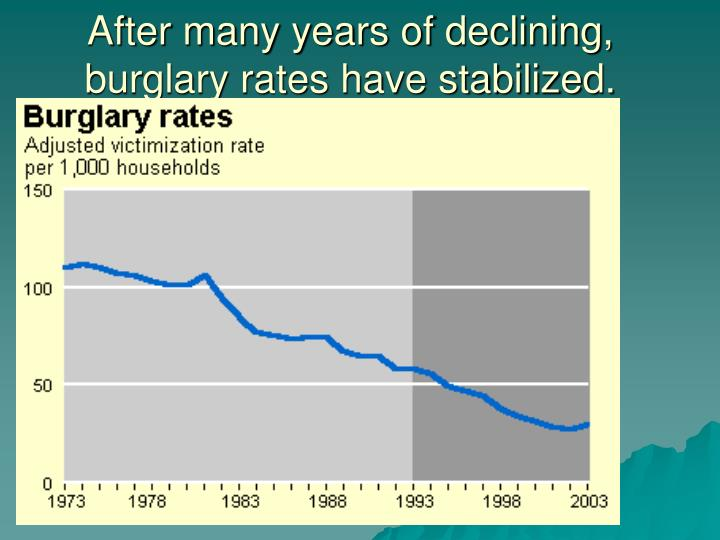 After many years of declining, burglary rates have stabilized.