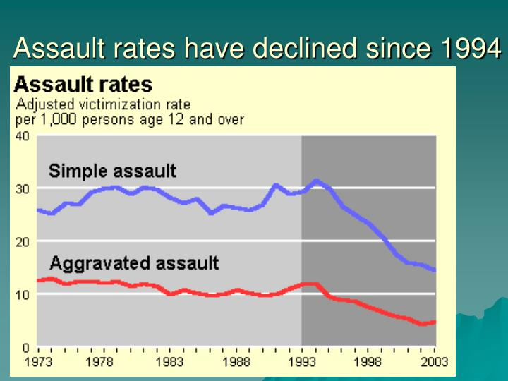 Assault rates have declined since 1994