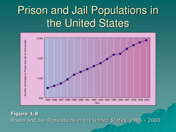 Prison and Jail Populations in the United States