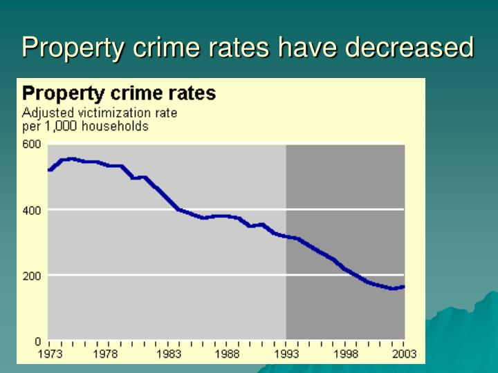 Property crime rates have decreased