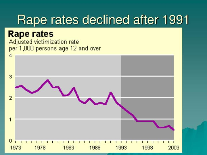 Rape rates declined after 1991