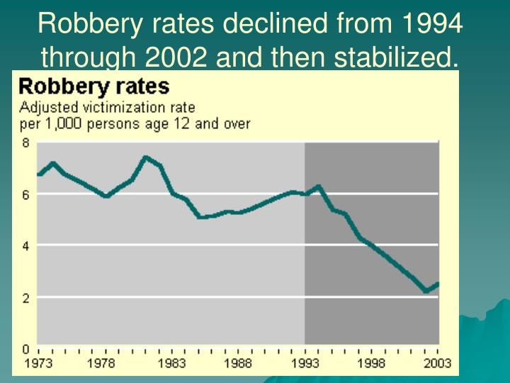 Robbery rates declined from 1994 through 2002 and then stabilized.