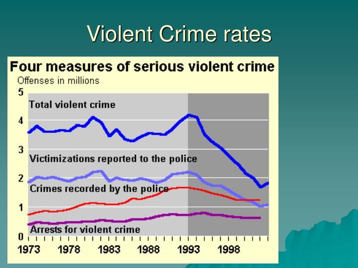 Violent Crime rates