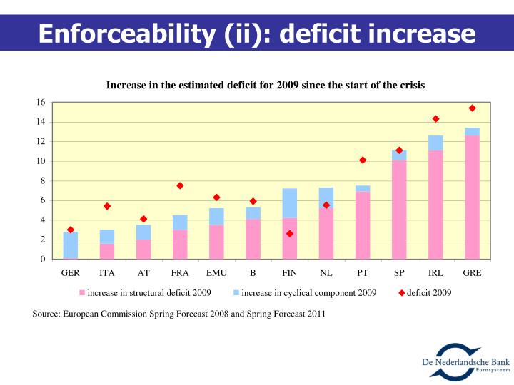 Enforceability (ii): deficit increase