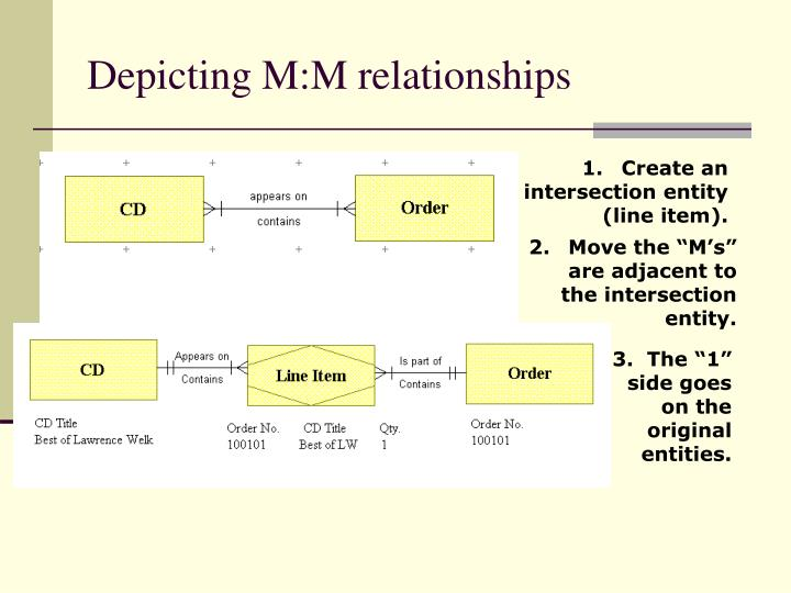 Depicting M:M relationships