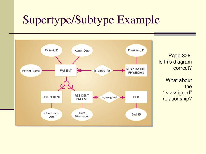 Supertype/Subtype Example