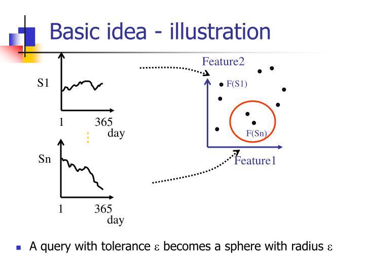 Basic idea - illustration