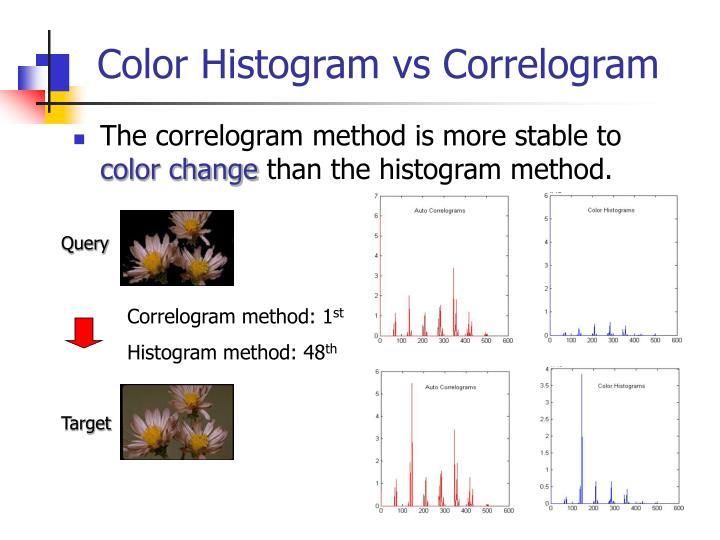 Color Histogram vs Correlogram