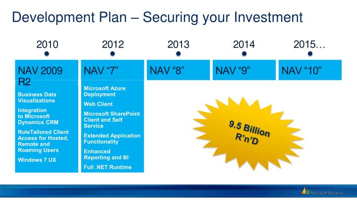 Development Plan – Securing your Investment