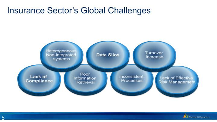Insurance Sector's Global Challenges