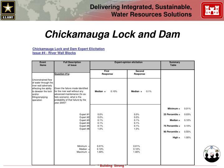 Chickamauga Lock and Dam