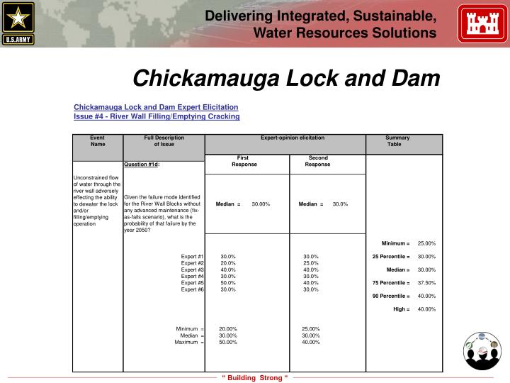 Chickamauga Lock and Dam