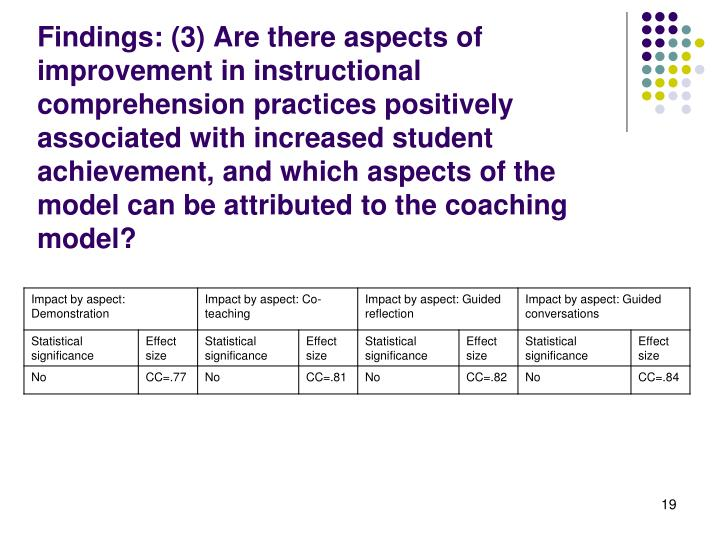 Findings: (3) Are there aspects of improvement in instructional comprehension practices positively associated with increased student achievement, and which aspects of the model can be attributed to the coaching model?