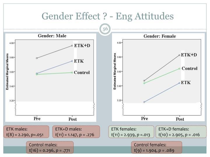 Gender Effect ? - Eng Attitudes