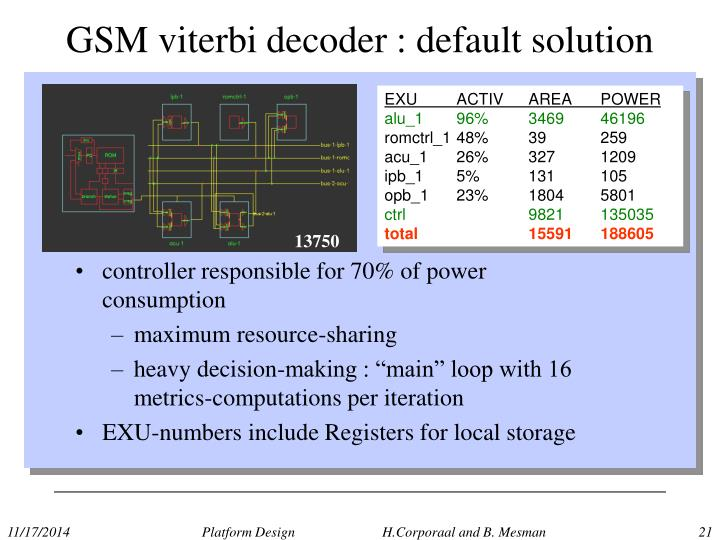 GSM viterbi decoder : default solution