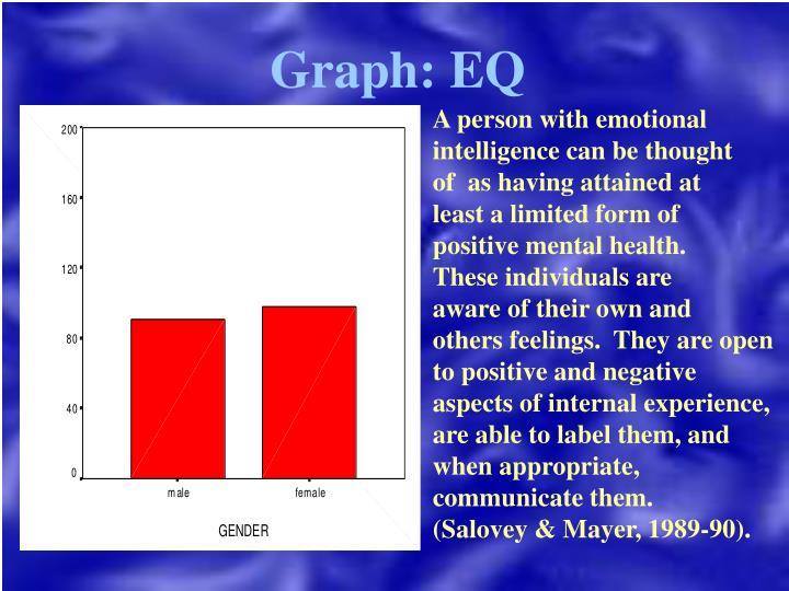 Graph: EQ