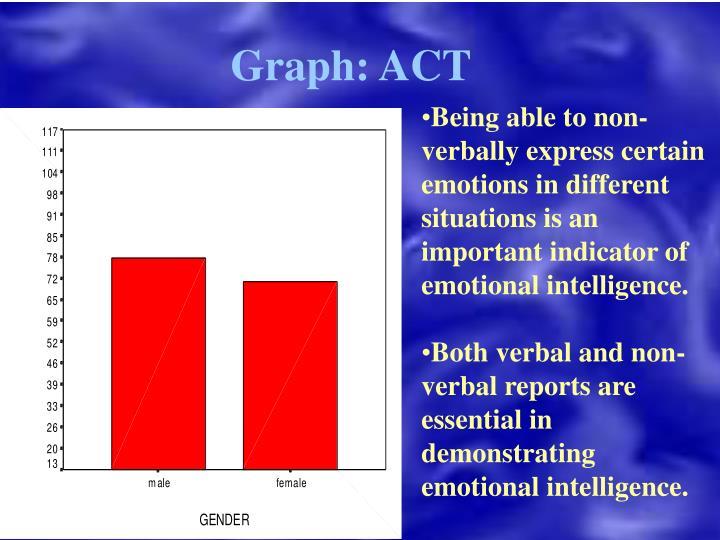 Graph: ACT