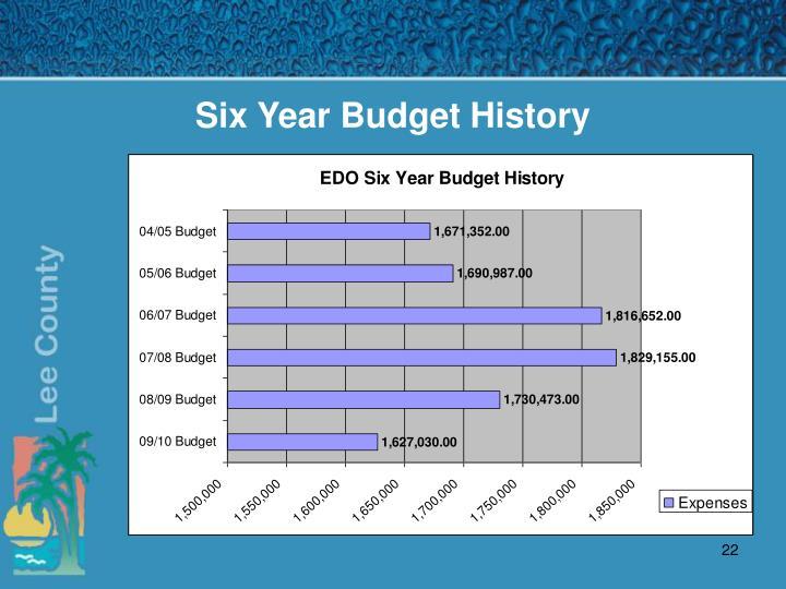 Six Year Budget History