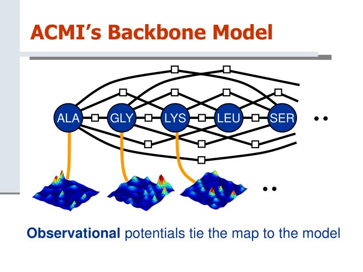 ACMI's Backbone Model