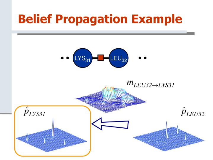 Belief Propagation Example