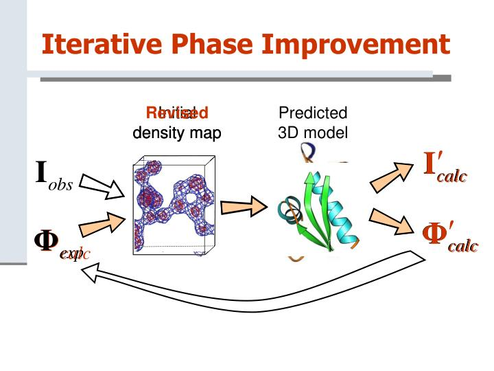 Iterative Phase Improvement