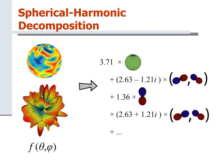 Spherical-Harmonic Decomposition
