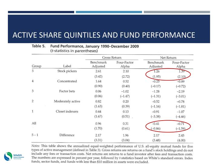 Active share quintiles and fund performance