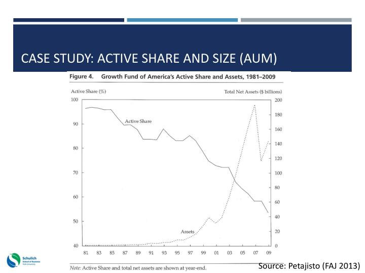 Case study: Active share and size (AUM)