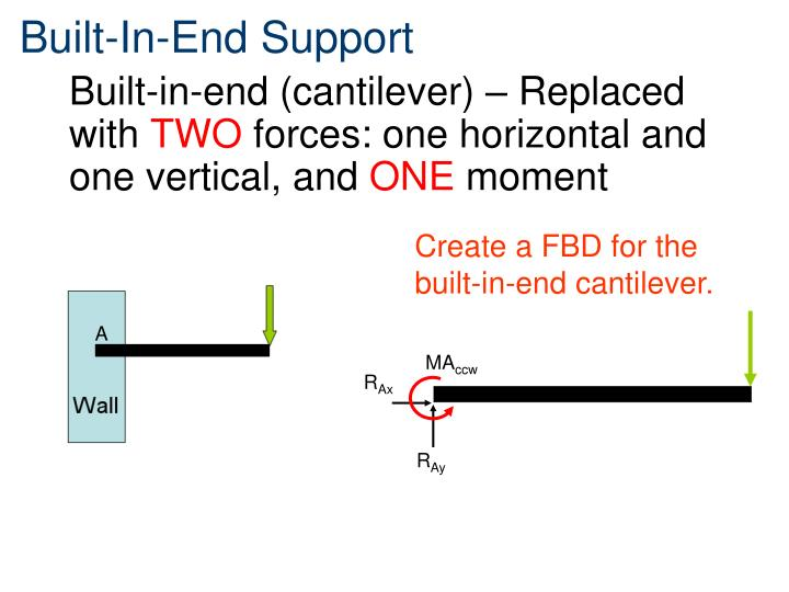 Built-In-End Support