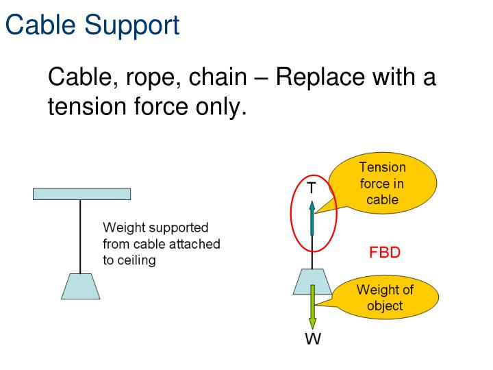 Cable Support