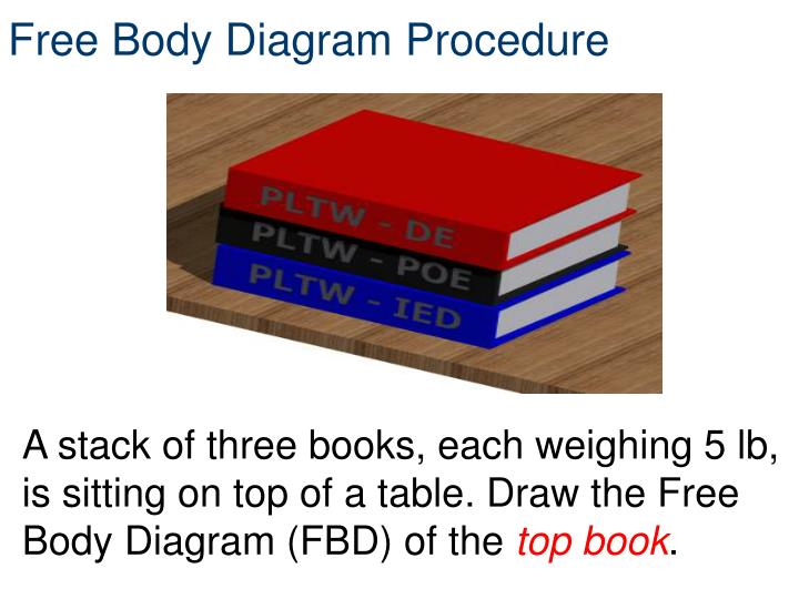 Free Body Diagram Procedure