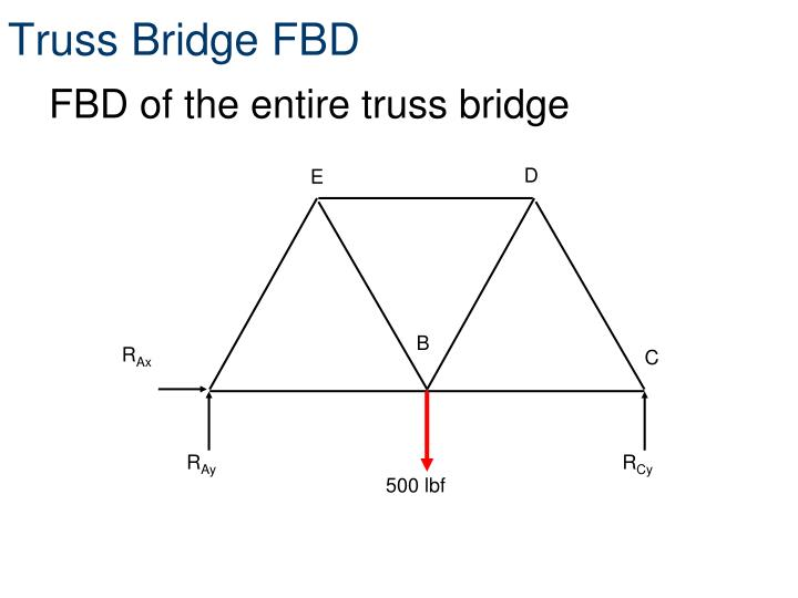 Truss Bridge FBD