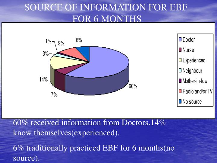 SOURCE OF INFORMATION FOR EBF