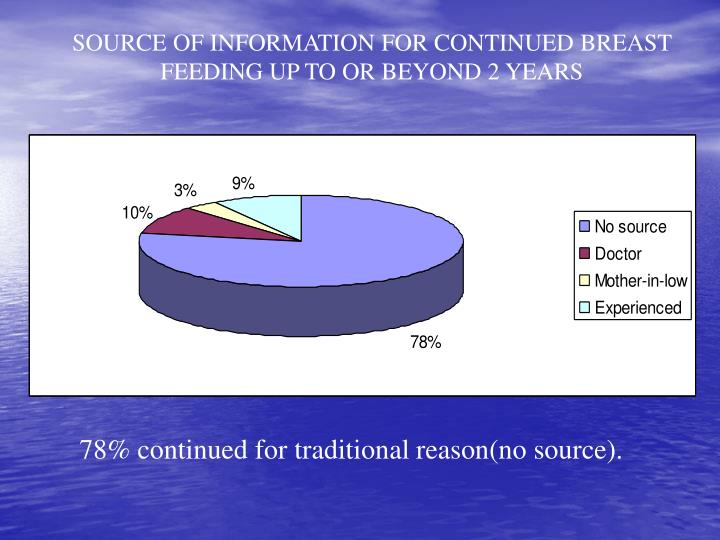 SOURCE OF INFORMATION FOR CONTINUED BREAST FEEDING UP TO OR BEYOND 2 YEARS
