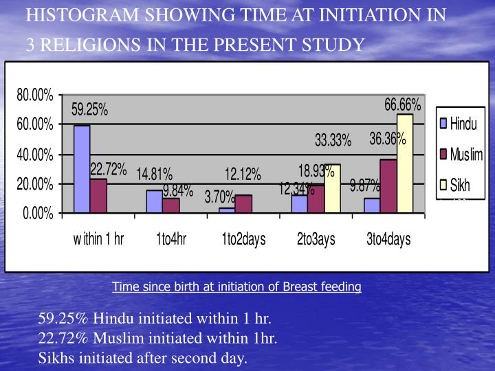 HISTOGRAM SHOWING TIME AT INITIATION IN