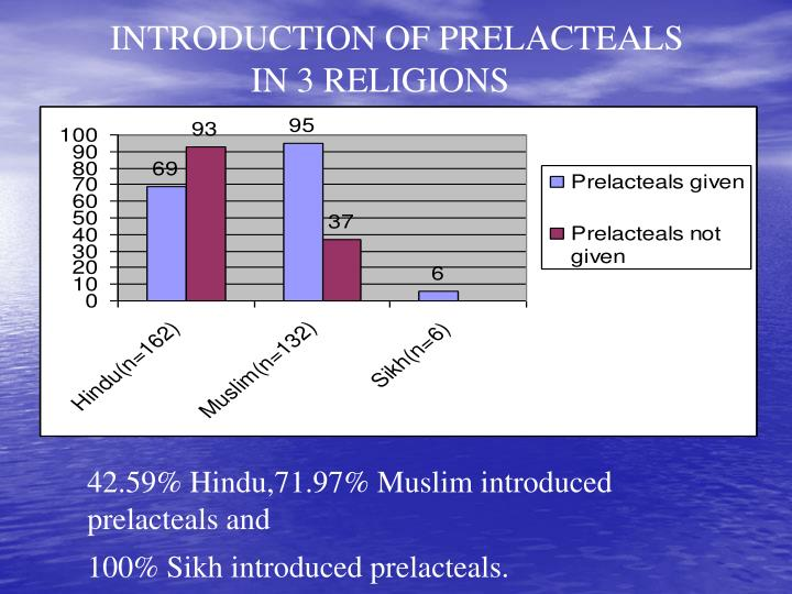 INTRODUCTION OF PRELACTEALS