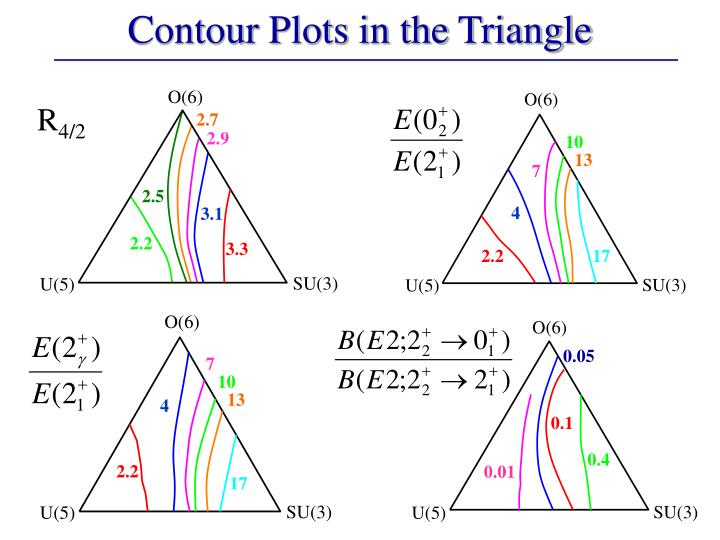 Contour Plots in the Triangle