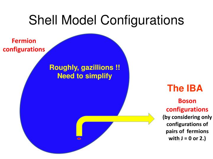 Shell Model Configurations