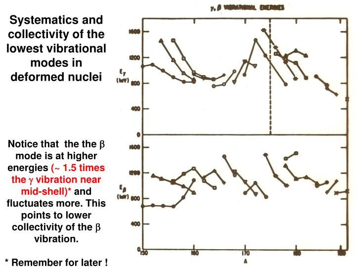 Systematics and collectivity of the lowest vibrational modes in deformed nuclei