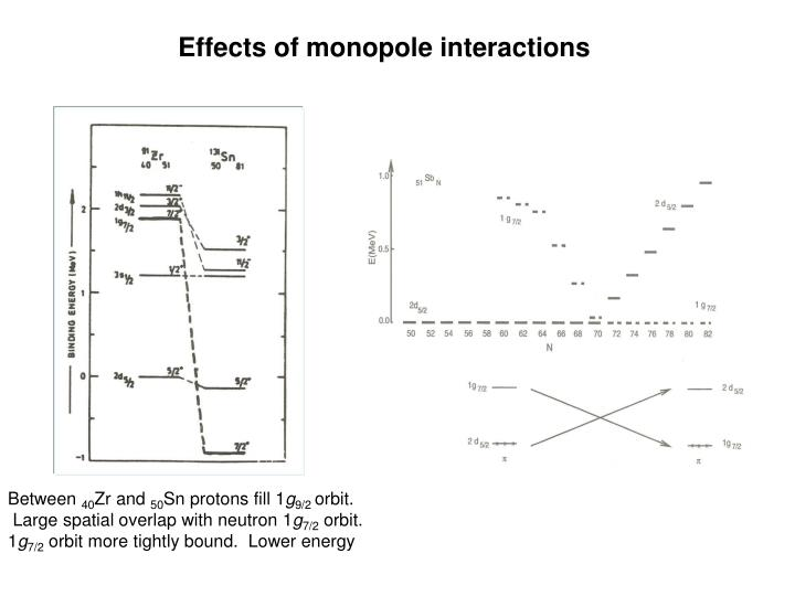 Effects of monopole interactions