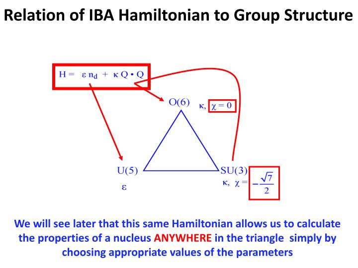 Relation of IBA Hamiltonian to Group Structure