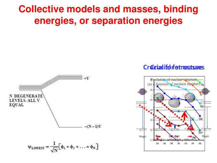 Collective models and masses, binding energies, or separation energies