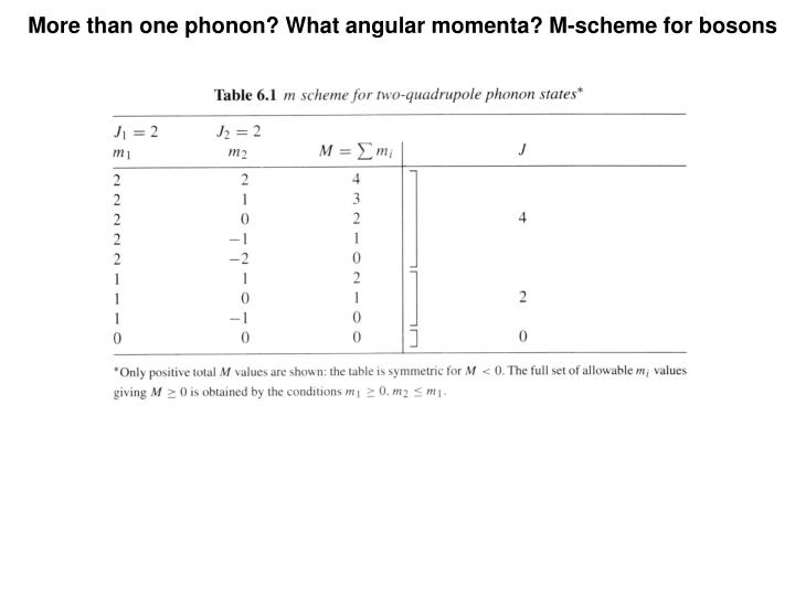 More than one phonon? What angular momenta? M-scheme for bosons