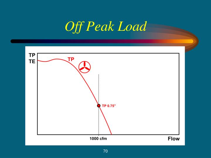 Off Peak Load