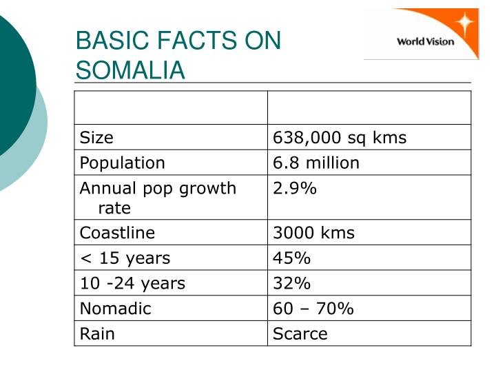 BASIC FACTS ON SOMALIA