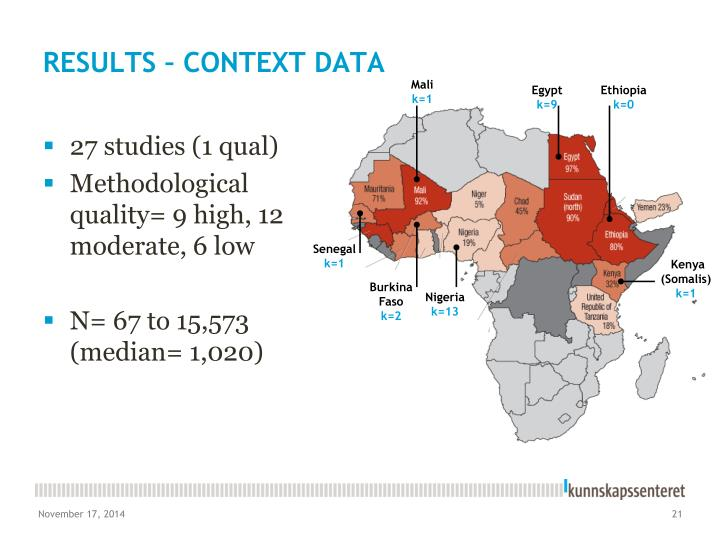 RESULTS – CONTEXT DATA