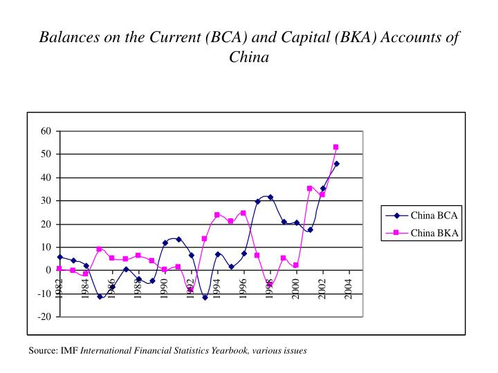 Balances on the Current (BCA) and Capital (BKA) Accounts of China