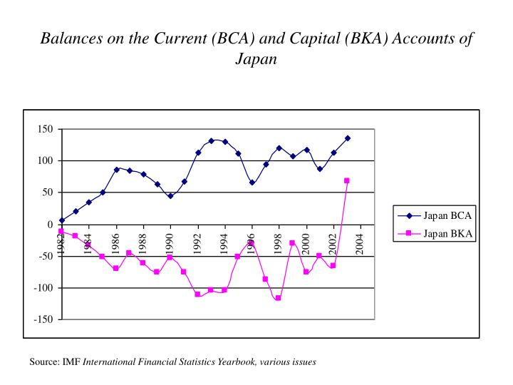 Balances on the Current (BCA) and Capital (BKA) Accounts of Japan