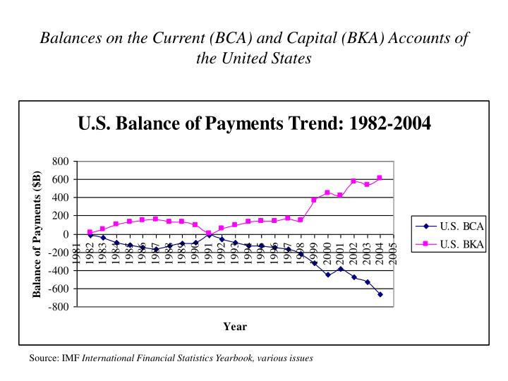 Balances on the Current (BCA) and Capital (BKA) Accounts of the United States